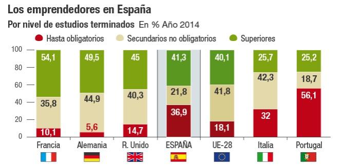 La falta de formación lastra el emprendimiento en España